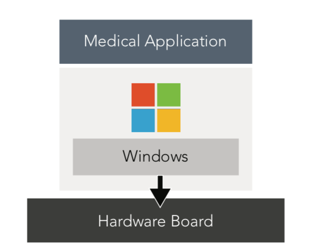 Figure 1: The Windows operating system is layered on the medical device motherboard, with the medical application running on Windows