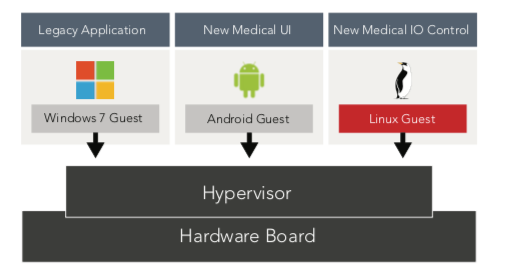 Figure 1: A virtual machine can run the new medical user interface using Android; a new medical I/O control can be in another virtual machine running Linux