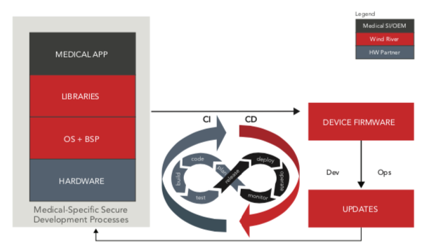 Figure 2: Process flow of secure development and deployment for medical device deployment