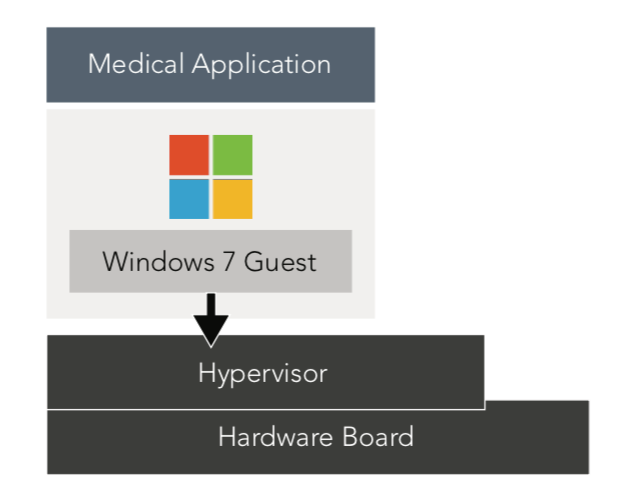 Figure 2: Virtualize hardware by putting a hypervisor between it and the Windows OS; a virtual machine can run Windows 7 as a guest OS with the medical application running on it