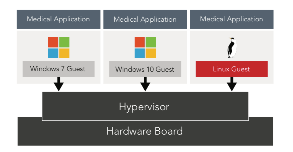 Figure 3: With a hypervisor, several VMs can run the legacy application, test the Windows 10 version of the medical application for migration, and run the Linux version of the medical application.