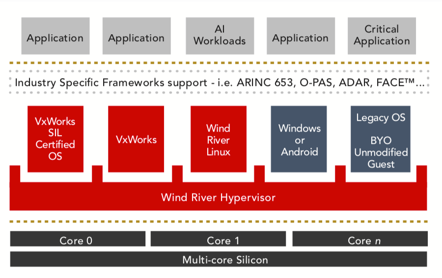 Figure 1: Reference architecture for the Helix Platform Type 1 hypervisor, which enables multiple embedded systems to run on a single piece of silicon