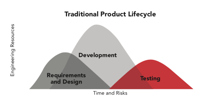 Figure 1: With target hardware and physical labs for development and testing, the time requirements and risk inherent in creating a new embedded system are relatively high